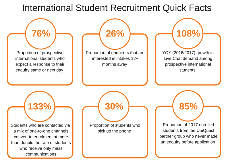 Infographic - international student recruitment insights