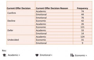 Table of UniQuest student offer decision data