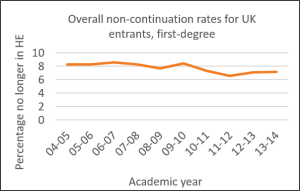 Graph - student non-continuation by academic year