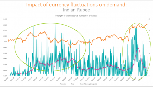 Graph - currency and student demand trends
