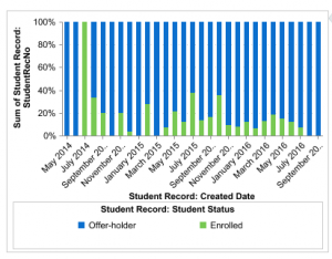 Graph - enrollment by month versus offer holders by month