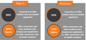Stealth applicant conversion rate data - Malaysia and Nigeria