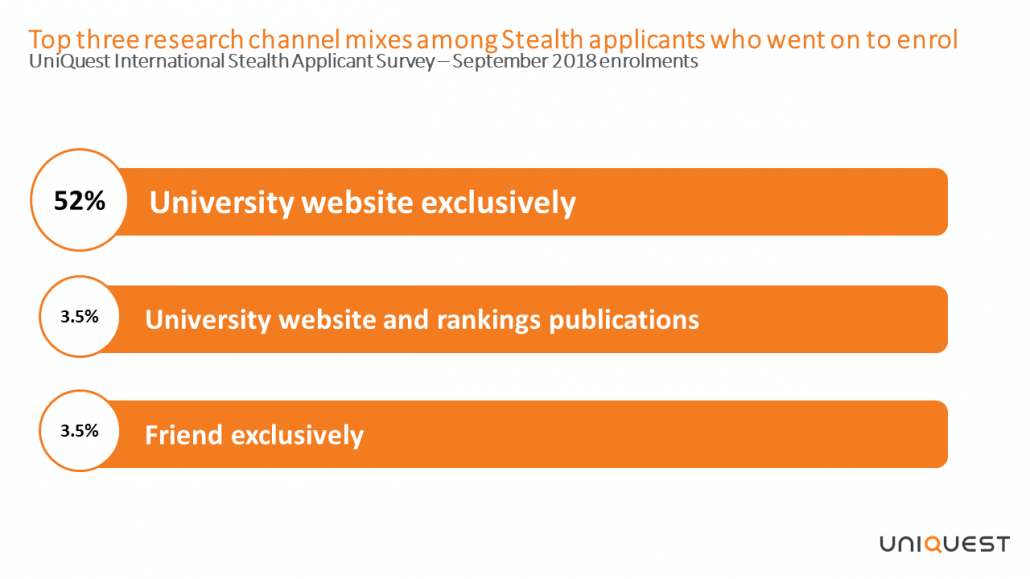 Top three research channel mixes internatioanl stealth applicants