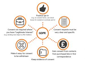 GDPR compliance check list