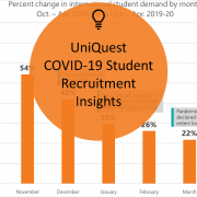 Blog feature image of UniQuest COVID-19 student recruitment insights April update