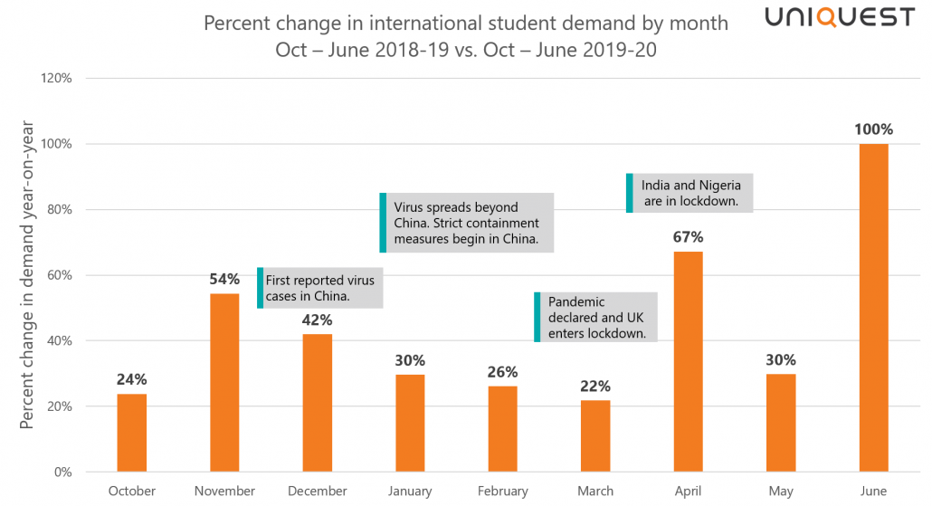 UniQuest international student demand trends graph October to June 2020