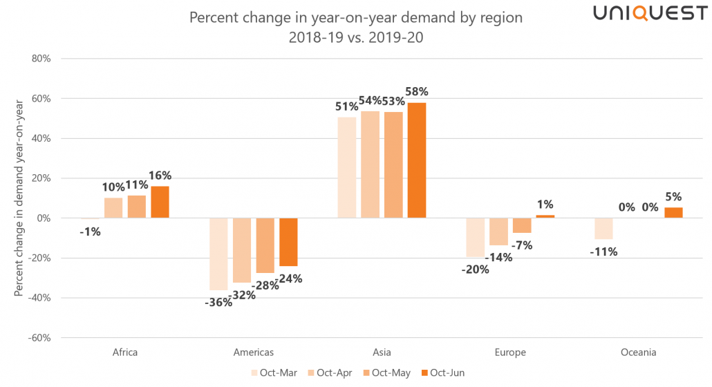 UniQuest international student demand trends by region graph October to June 2020