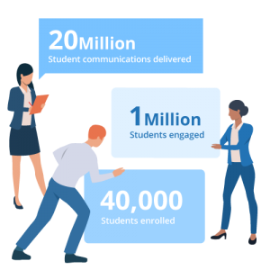 UniQuest student engagement data - 20 million student communications managed, 1 Million students engaged, 40,000 students enrolled