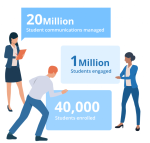 Illustration of UniQuest student engagement data - 20 million student communications managed, 1 Million students engaged, 40,000 students enrolled