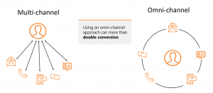 omni-channel engagement v multi-channel engagment diagram