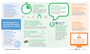 2021 Enquiry Experience Tracker UK report